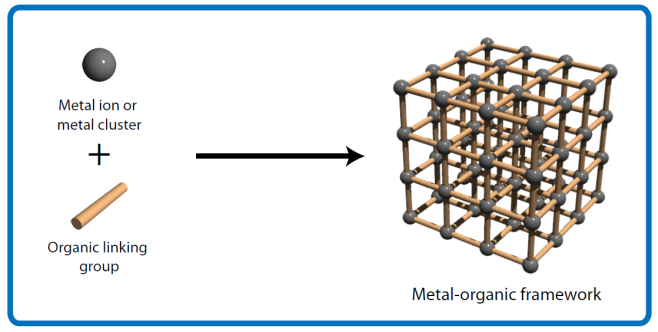 Metal Ogranic Framework consisting of metal ions (or metal clusters) coordinated with organic linking groups