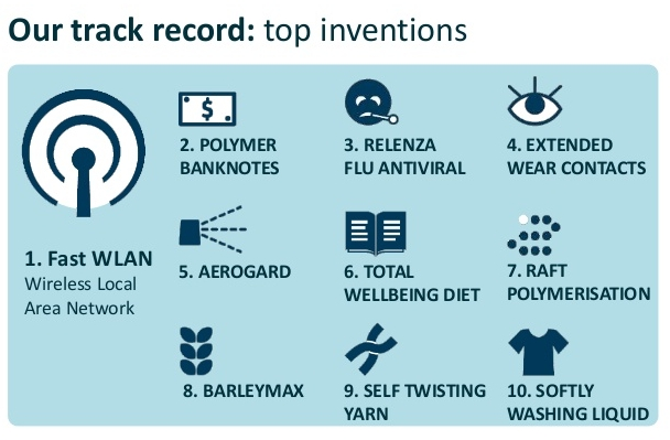 CSIRO track record including wifi, polymer banknotes, relenza flu ativiral, extended wear contacts, aerogard, total wellbeing diet, raft polymerisation, barleymax, self twisting yarn and softly washing liquid.